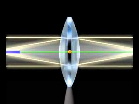Образовательный кейс: Физика. Построения изображений в плоских зеркалах и тонких линзах
